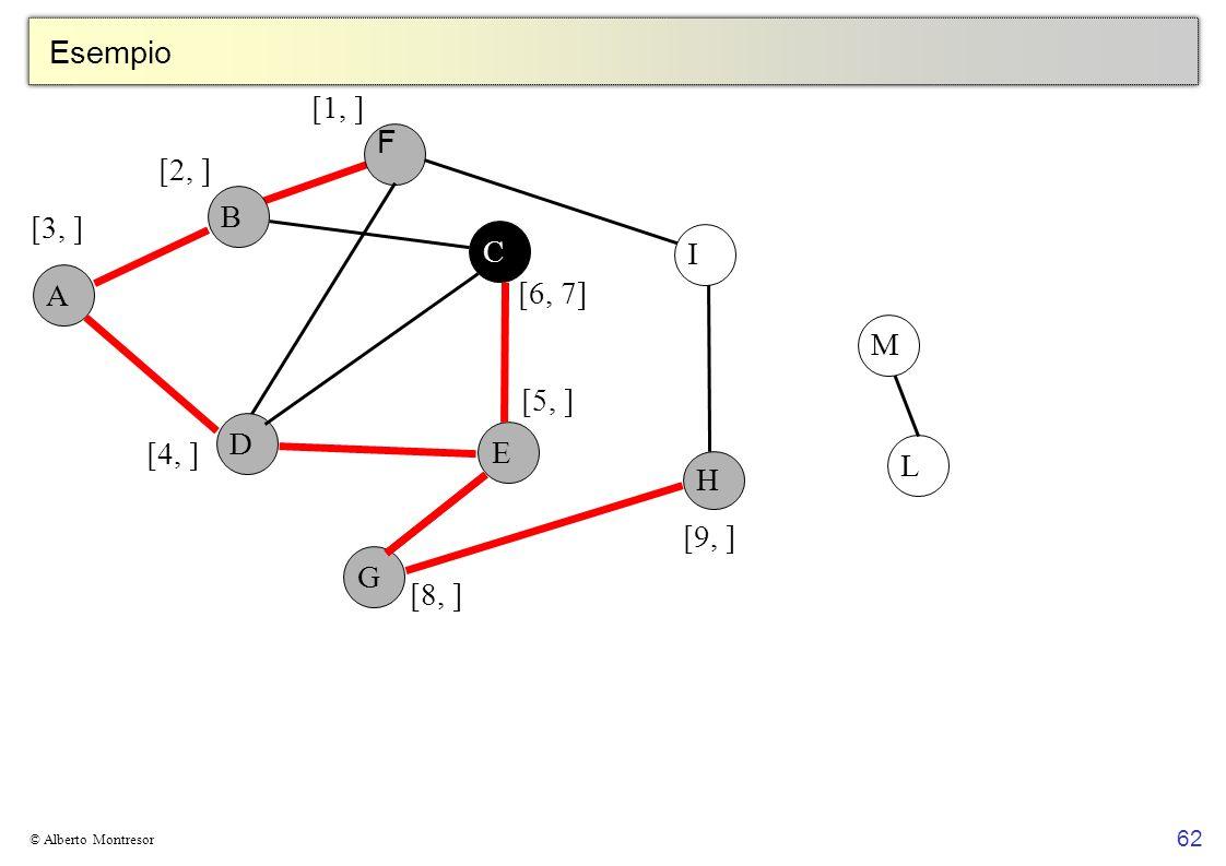 Esempio [1, ] F [2, ] B [3, ] C I A [6, 7] M [5, ] D E [4, ] L H [9, ]